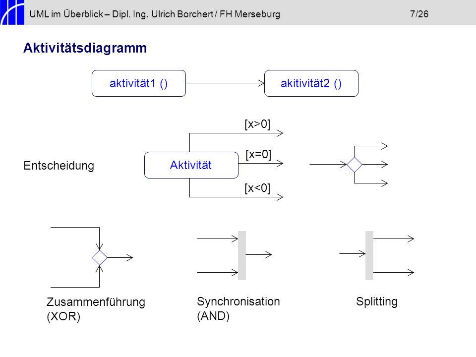 Aktivitätsdiagramm aktivität1 () akitivität2 () [x>0] [x=0]